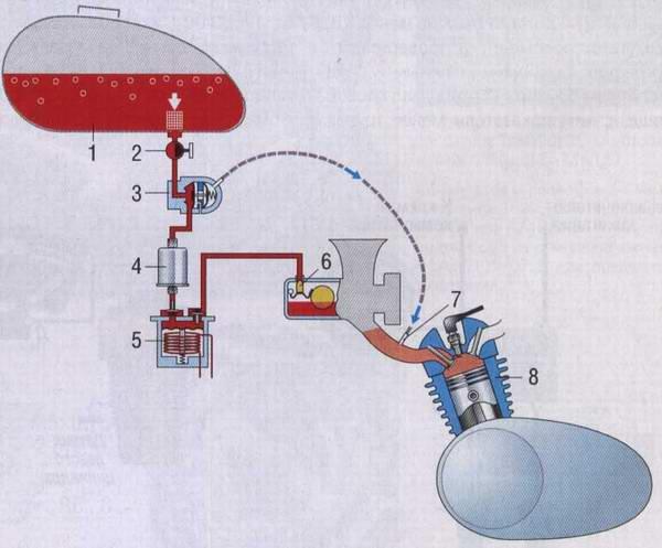 Схема топливоподачи мотоцикла: